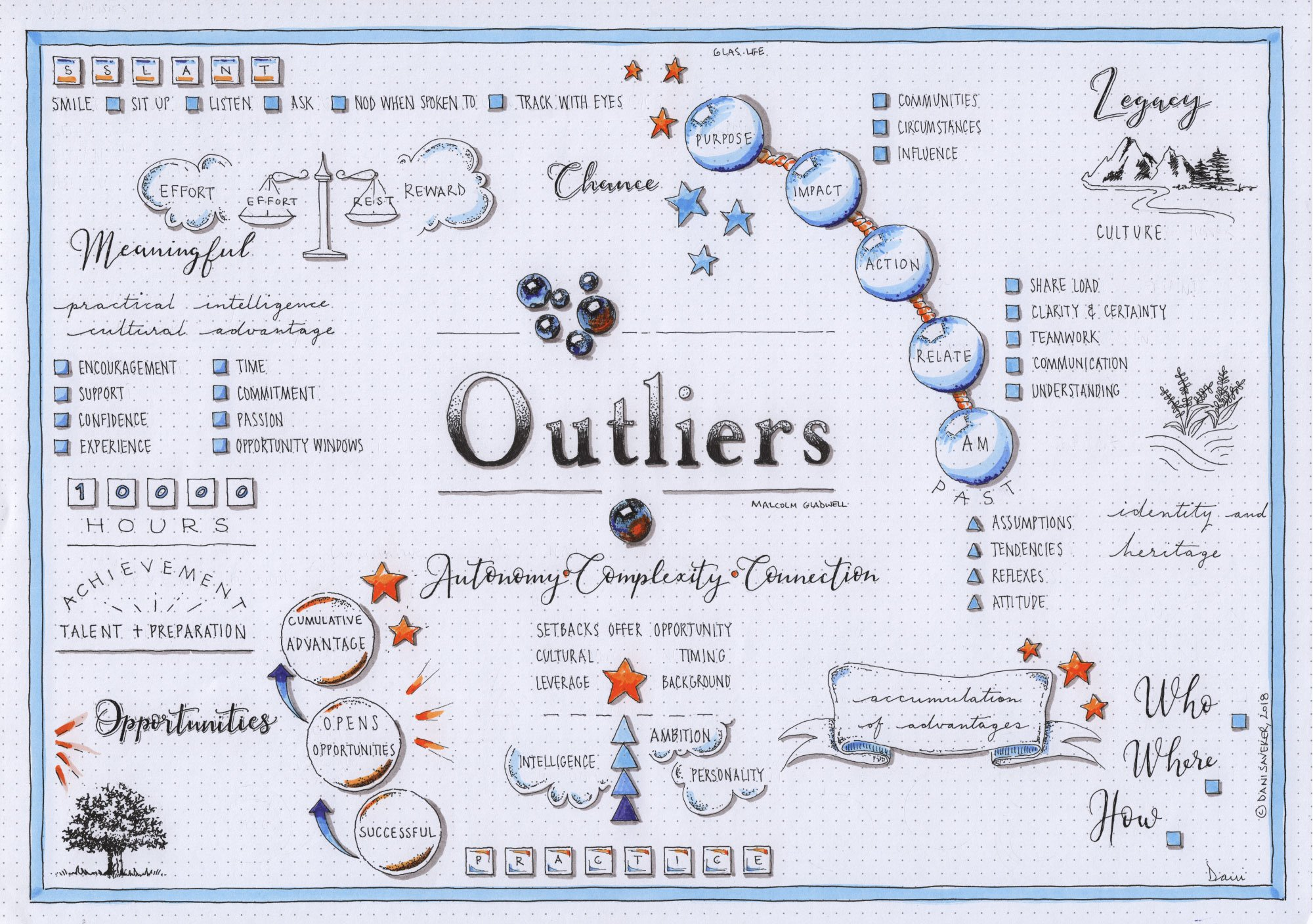 Outliers:  The Story of Success – Grades 8 – 12 – Winter 2021 – 10 Weeks